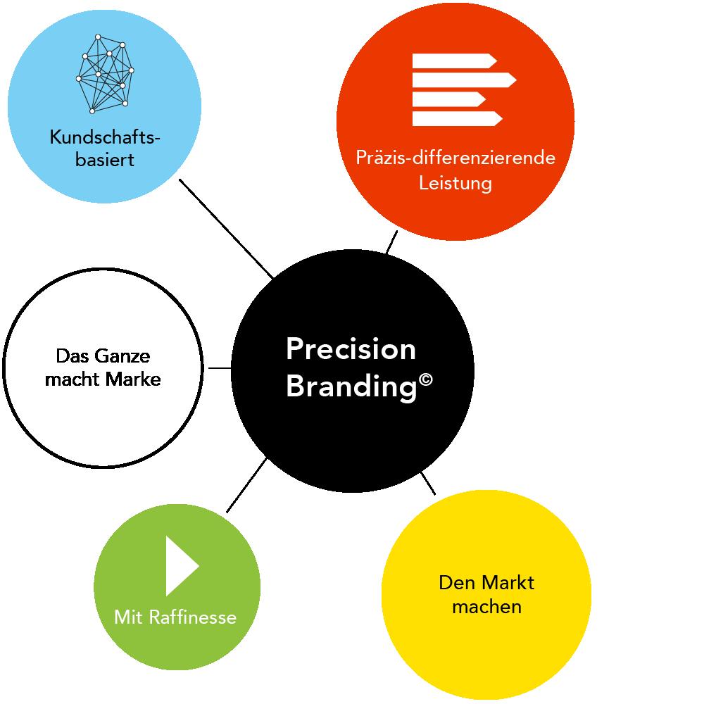 Precision-Branding-1
